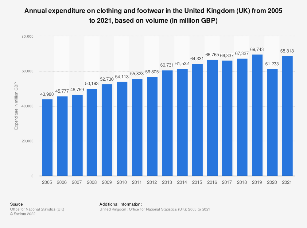 Statistic: Annual expenditure on clothing and footwear in the United Kingdom (UK) from 2005 to 2019, based on volume* (in million GBP) | Statista