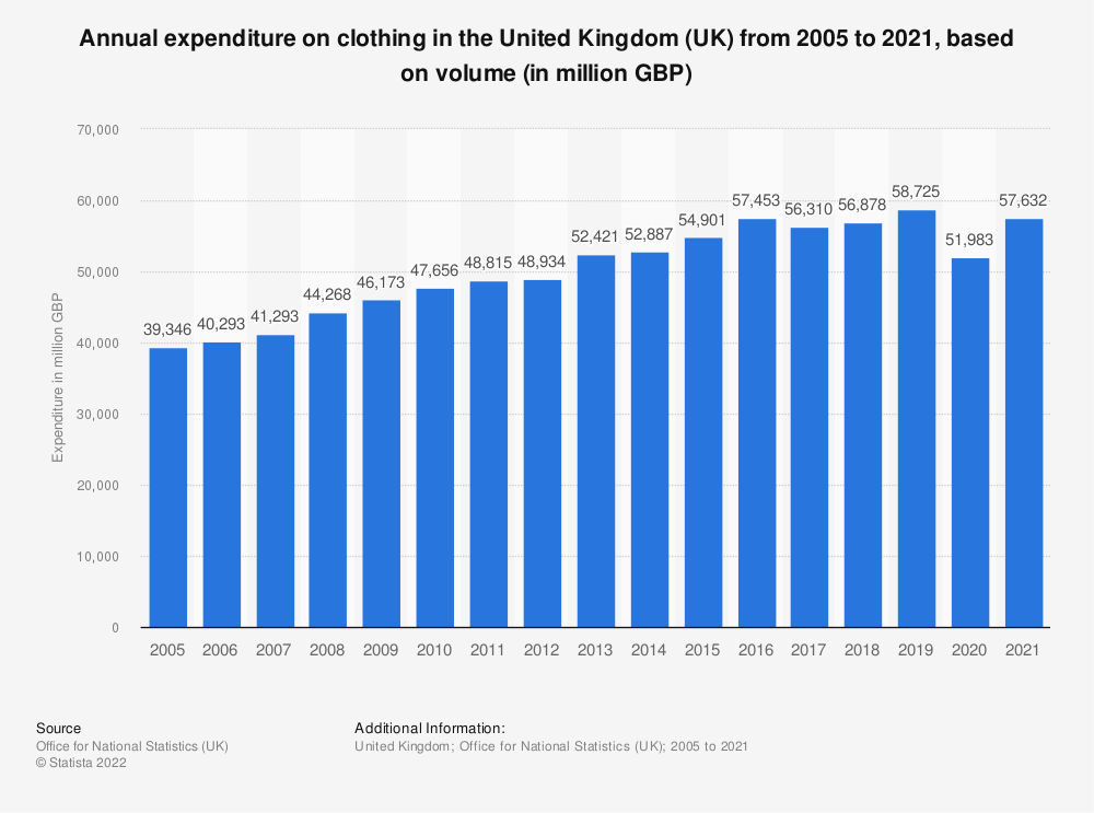 Statistic: Annual expenditure on clothing in the United Kingdom (UK) from 2005 to 2018, based on volume* (in million GBP) | Statista