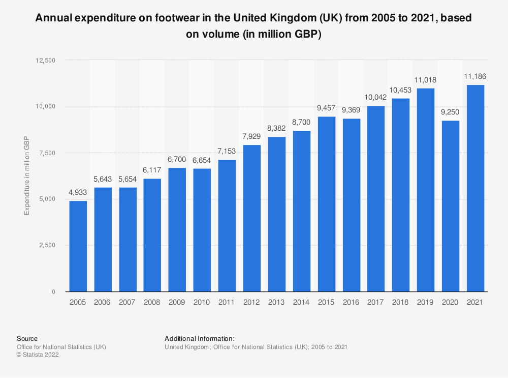 Statistic: Annual expenditure on footwear in the United Kingdom (UK) from 2005 to 2018, based on volume* (in million GBP) | Statista