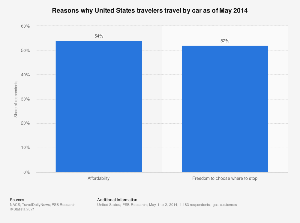 Statistic: Reasons why United States travelers travel by car as of May 2014 | Statista