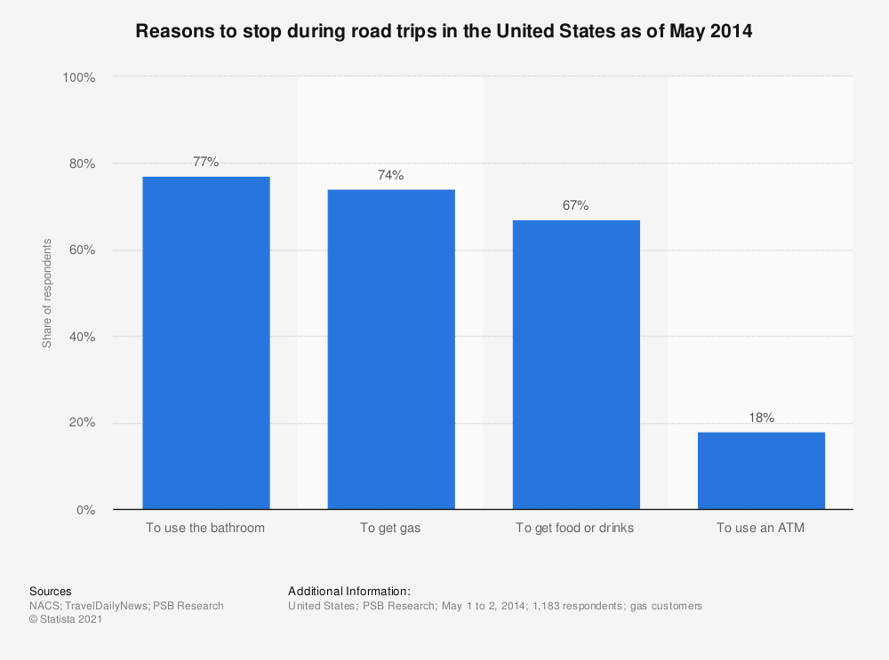 Statistic: Reasons to stop during road trips in the United States as of May 2014 | Statista