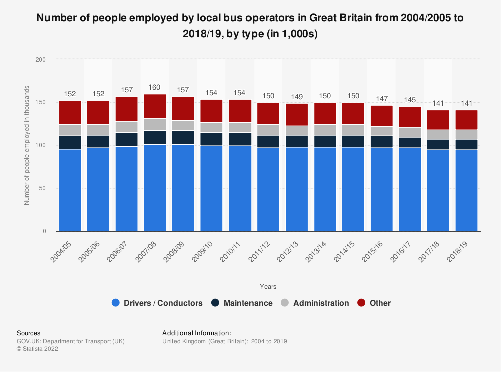 Statistic: Number of people employed by local bus operators in Great Britain from 2004/2005 to 2017/2018, by type (in 1,000s) | Statista