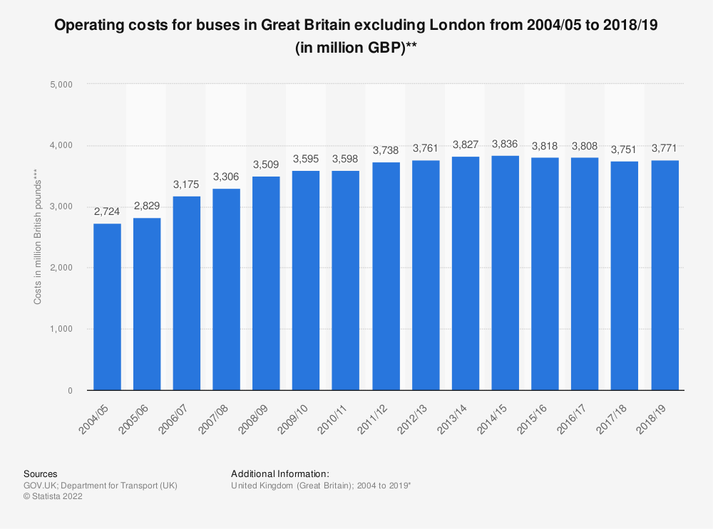 Statistic: Operating costs for buses in Great Britain excluding London from 2004/05 to 2018/19 (in million GBP)** | Statista