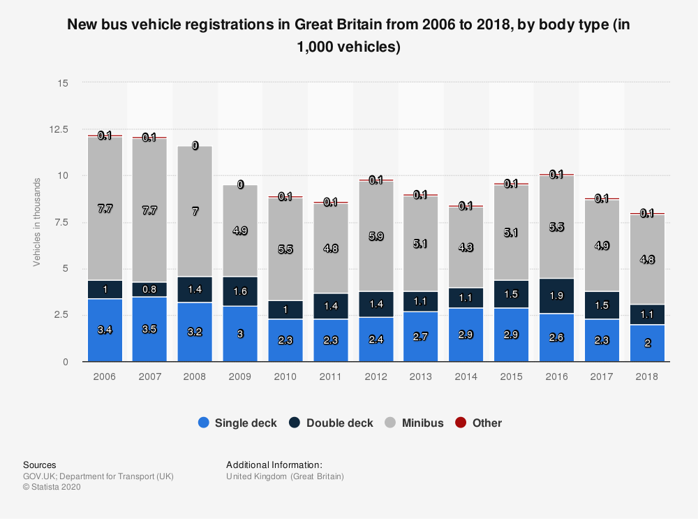 Statistic: New bus vehicle registrations in Great Britain from 2006 to 2017, by body type (in 1,000 vehicles) | Statista