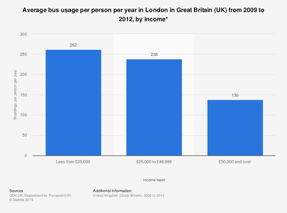 Statistic: Average bus usage per person per year in London in Great Britain (UK) from 2009 to 2012, by income* | Statista