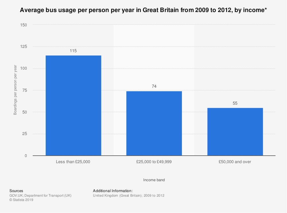 Statistic: Average bus usage per person per year in Great Britain from 2009 to 2012, by income* | Statista