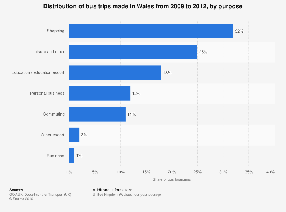 Statistic: Distribution of bus trips made in Wales from 2009 to 2012, by purpose | Statista