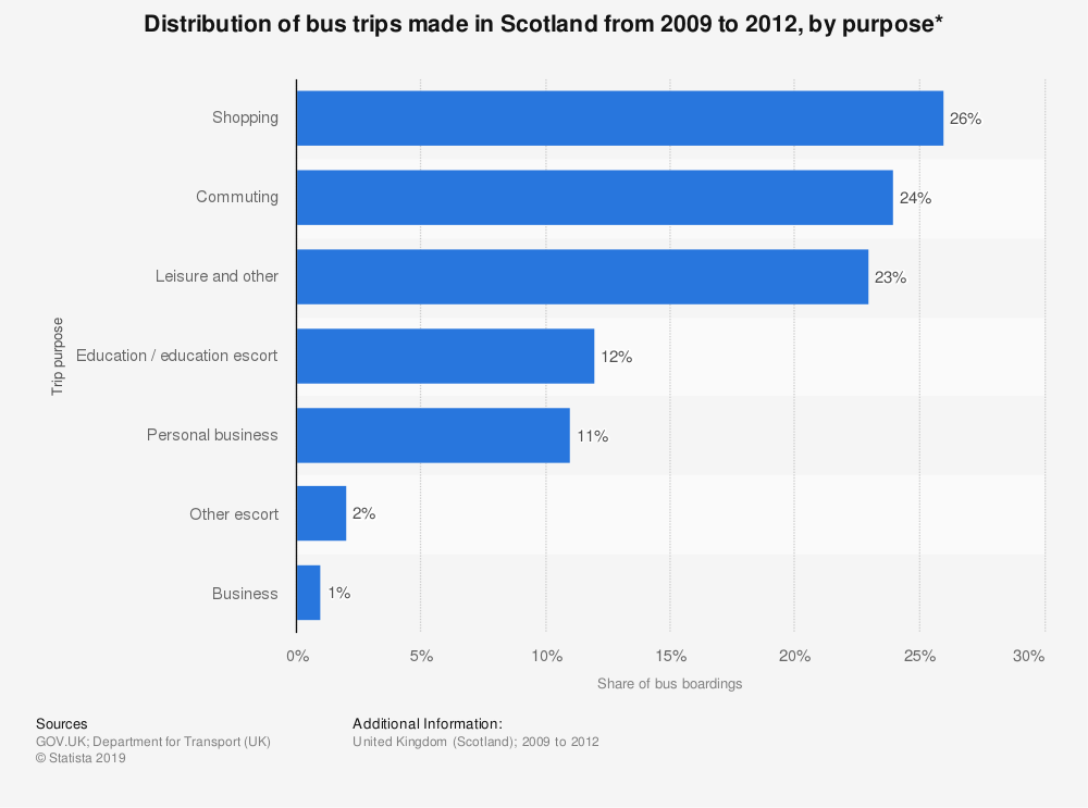 Statistic: Distribution of bus trips made in Scotland from 2009 to 2012, by purpose* | Statista