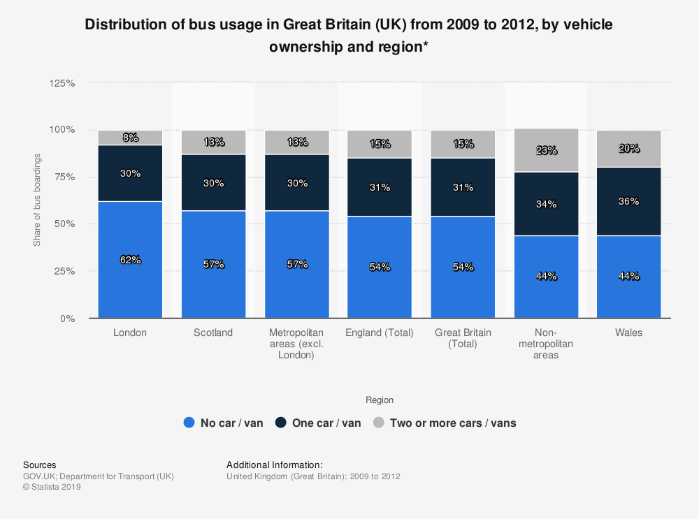 Statistic: Distribution of bus usage in Great Britain (UK) from 2009 to 2012, by vehicle ownership and region* | Statista