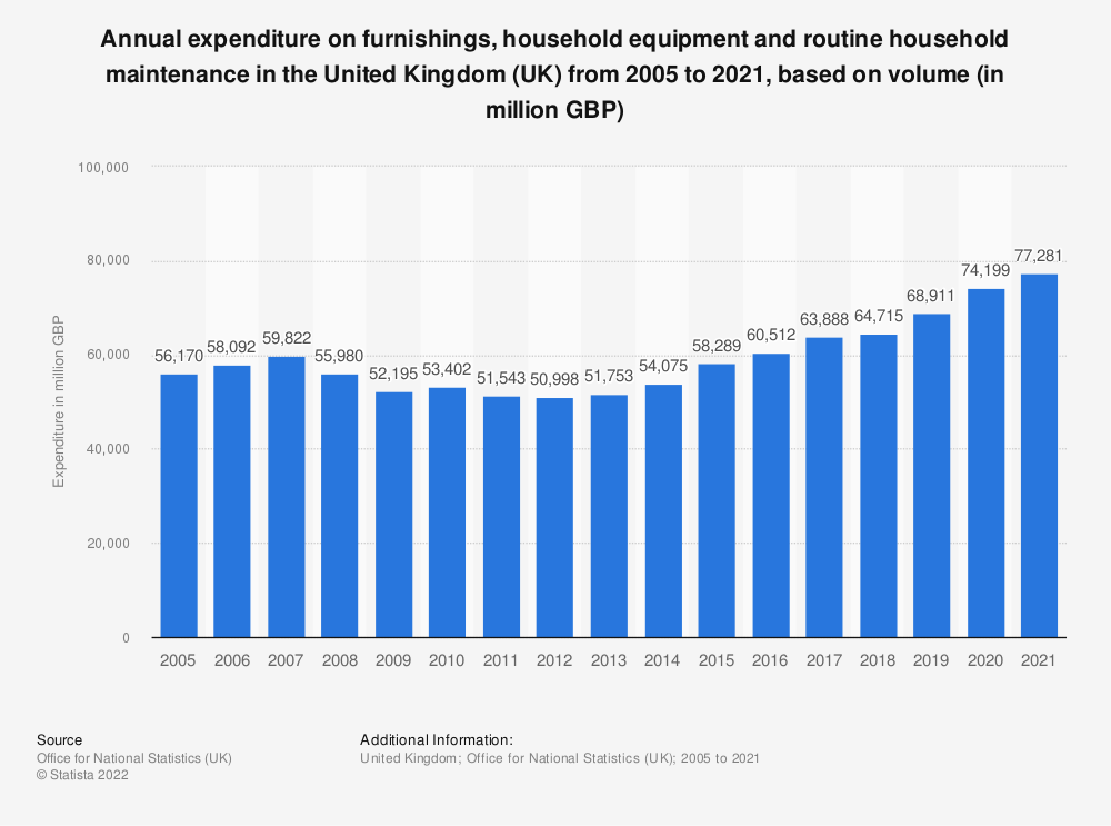 Statistic: Annual expenditure on furnishings, household equipment and routine household maintenance in the United Kingdom (UK) from 2005 to 2020, based on volume (in million GBP) | Statista