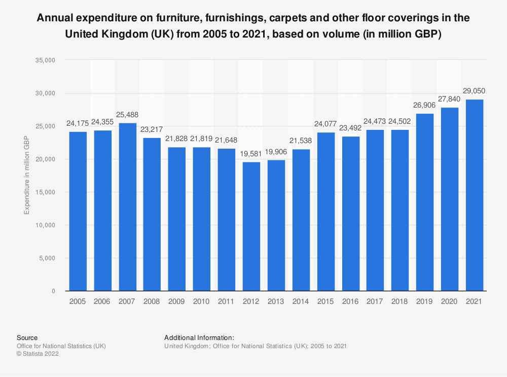 Statistic: Annual expenditure on furniture, furnishings, carpets and other floor coverings in the United Kingdom (UK) from 2005 to 2019, based on volume* (in million GBP) | Statista