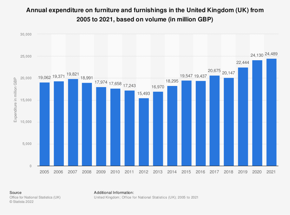 Statistic: Annual expenditure on furniture and furnishings in the United Kingdom (UK) from 2005 to 2018, based on volume* (in million GBP) | Statista