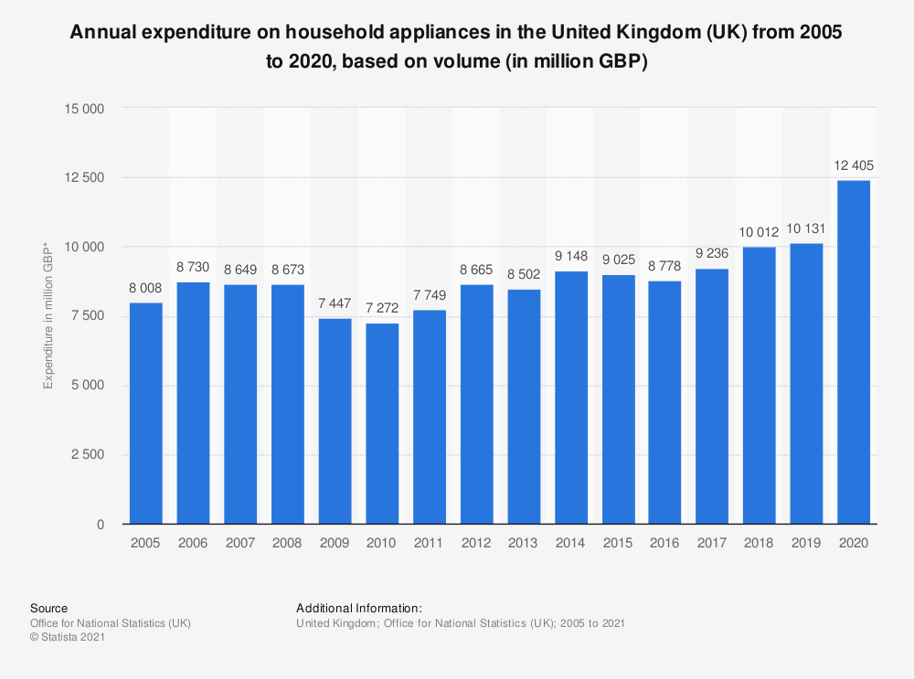 Statistic: Annual expenditure on household appliances in the United Kingdom (UK) from 2005 to 2019, based on volume* (in million GBP) | Statista