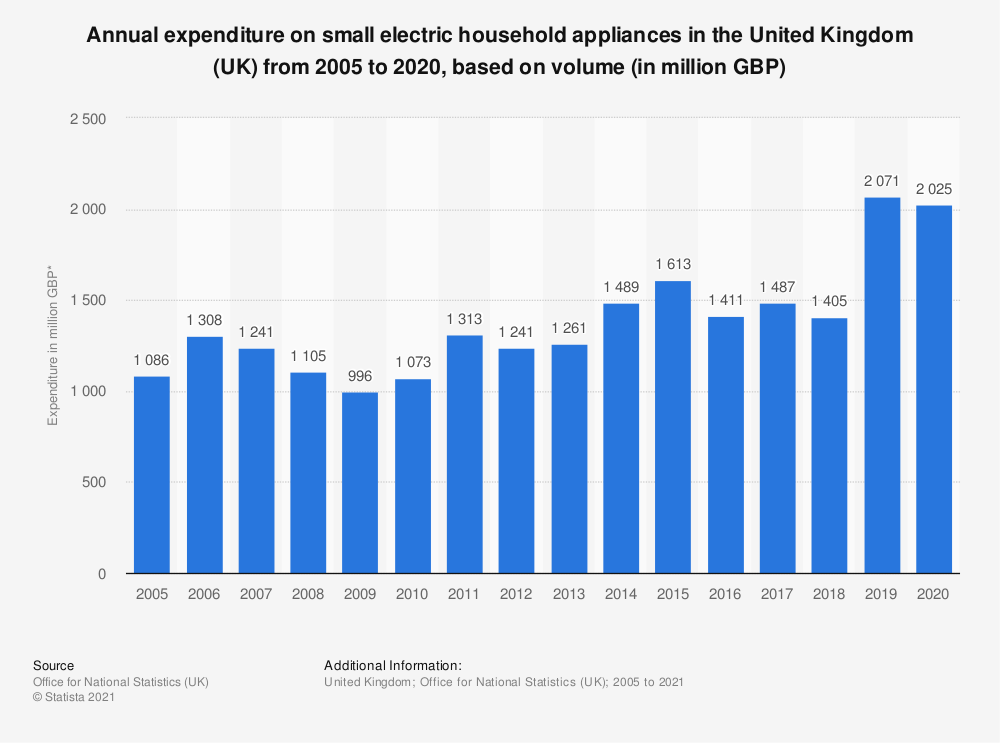 Statistic: Annual expenditure on small electric household appliances in the United Kingdom (UK) from 2005 to 2017, based on volume* (in million GBP) | Statista