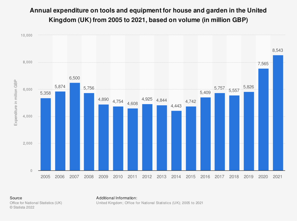 Statistic: Annual expenditure on tools and equipment for house and garden in the United Kingdom (UK) from 2005 to 2017, based on volume* (in million GBP) | Statista