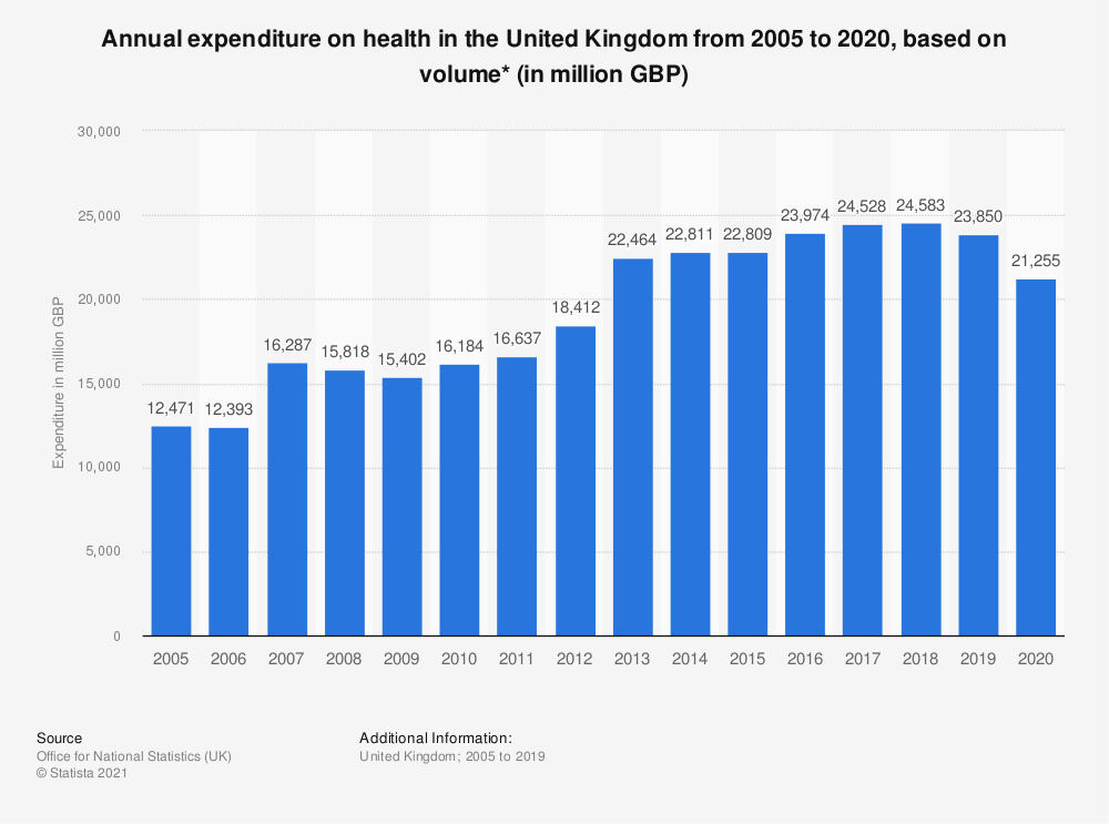 Statistic: Annual expenditure on health in the United Kingdom from 2005 to 2019, based on volume* (in million GBP) | Statista