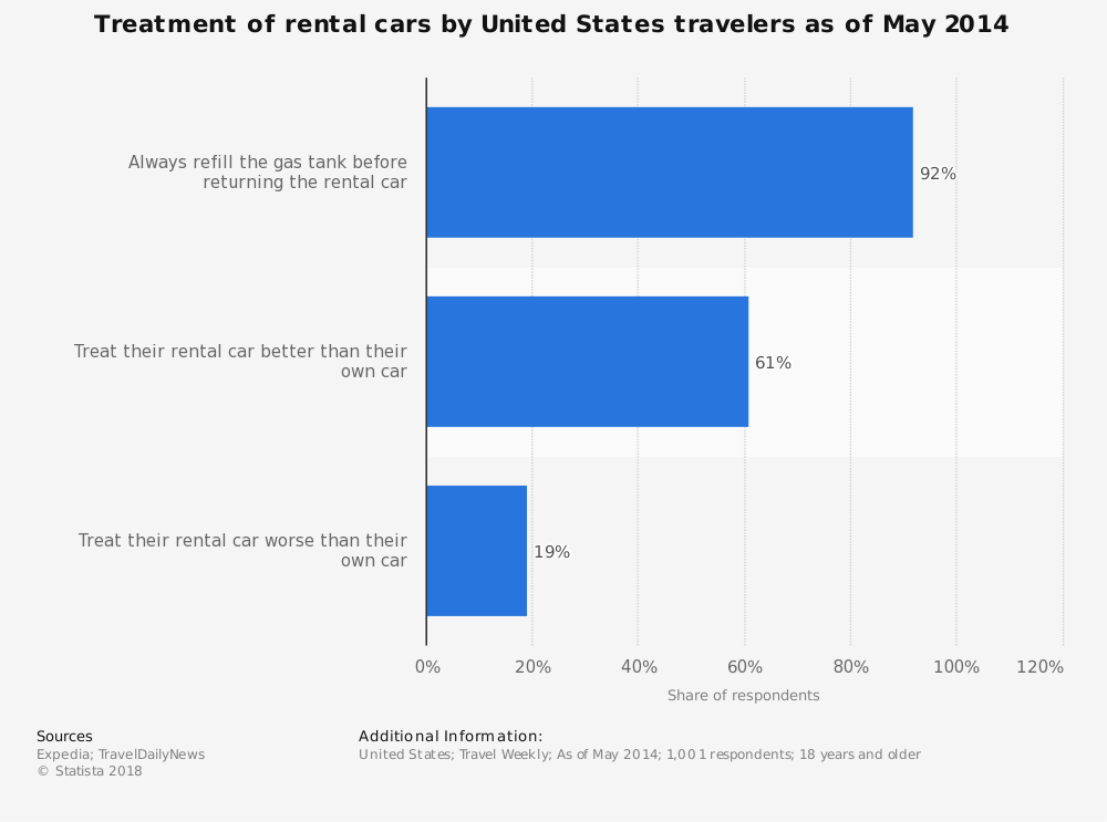 Statistic: Treatment of rental cars by United States travelers as of May 2014 | Statista