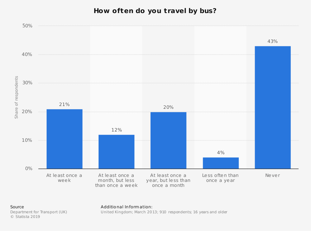 Statistic: How often do you travel by bus? | Statista