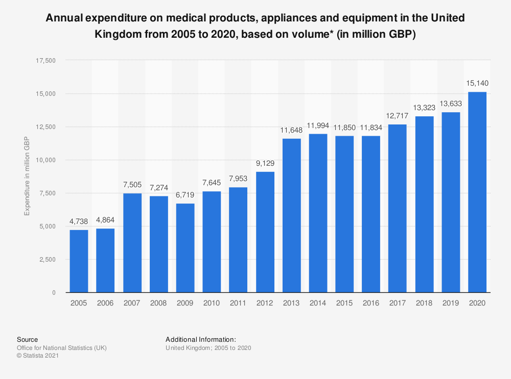 Statistic: Annual expenditure on medical products, appliances and equipment in the United Kingdom from 2005 to 2018, based on volume* (in million GBP) | Statista