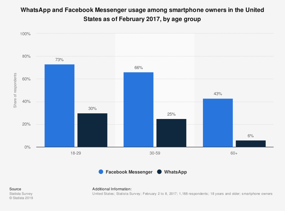 Statistic: WhatsApp and Facebook Messenger usage among smartphone owners in the United States as of February 2017, by age group | Statista