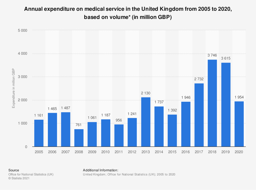 Statistic: Annual expenditure on medical service in the United Kingdom from 2005 to 2019, based on volume* (in million GBP) | Statista