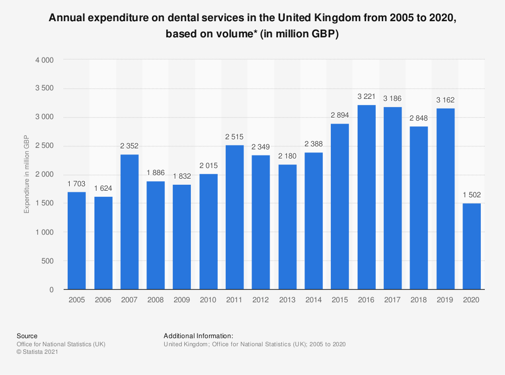 Statistic: Annual expenditure on dental services in the United Kingdom from 2005 to 2018, based on volume* (in million GBP) | Statista