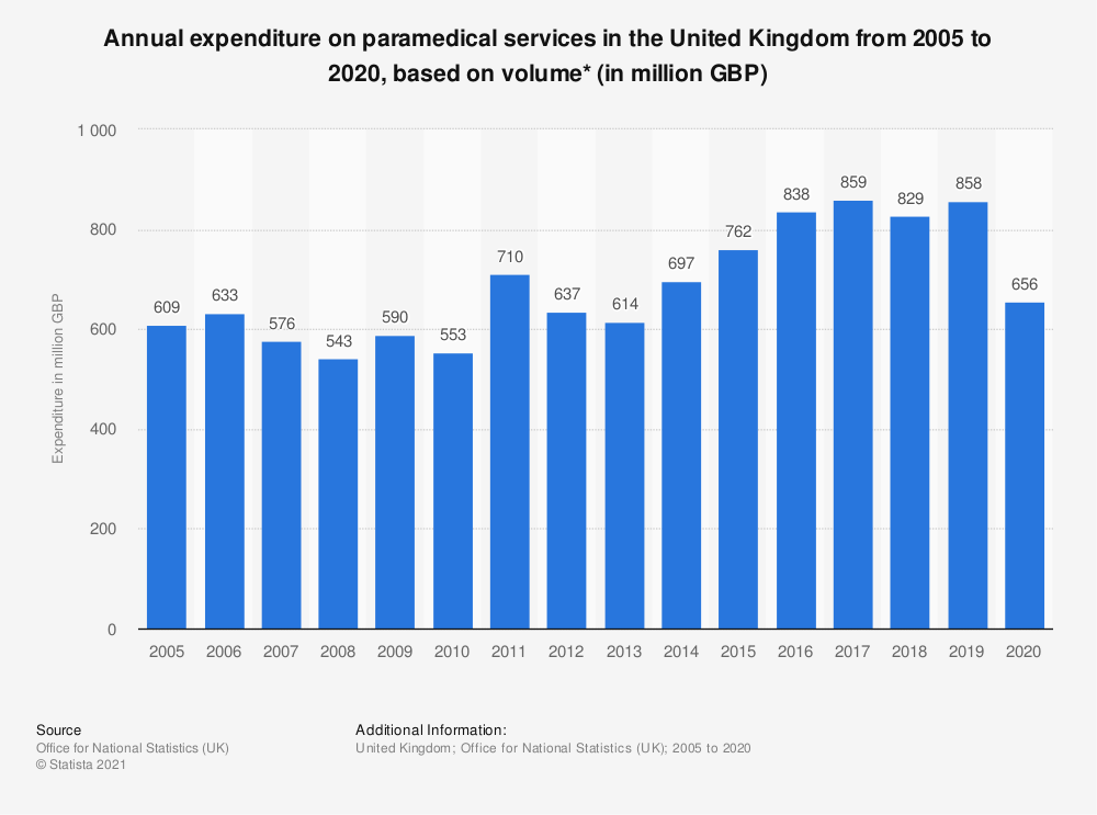 Statistic: Annual expenditure on paramedical services in the United Kingdom from 2005 to 2019, based on volume* (in million GBP) | Statista