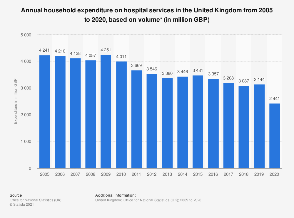 Statistic: Annual household expenditure on hospital services in the United Kingdom from 2005 to 2018, based on volume* (in million GBP) | Statista