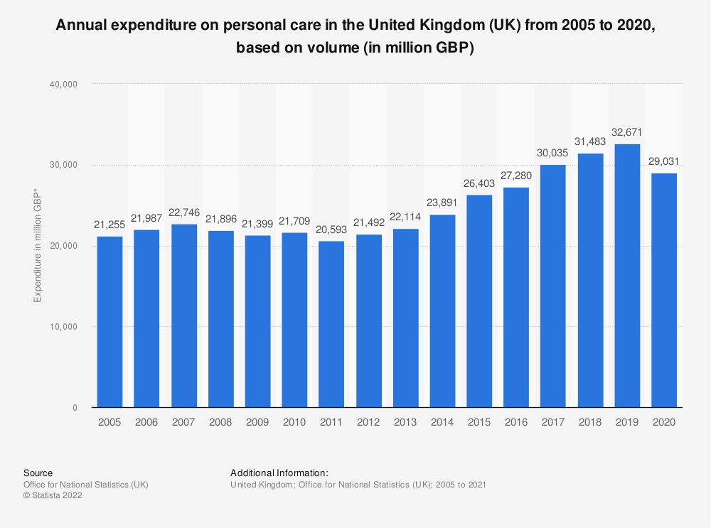 Statistic: Annual expenditure on personal care in the United Kingdom (UK) from 2005 to 2019, based on volume* (in million GBP) | Statista
