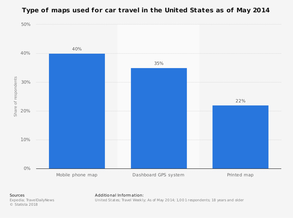 Statistic: Type of maps used for car travel in the United States as of May 2014   Statista