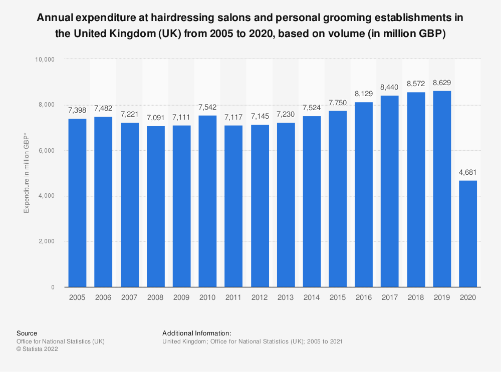 Statistic: Annual expenditure at hairdressing salons and personal grooming establishments in the United Kingdom (UK) from 2005 to 2019, based on volume* (in million GBP) | Statista