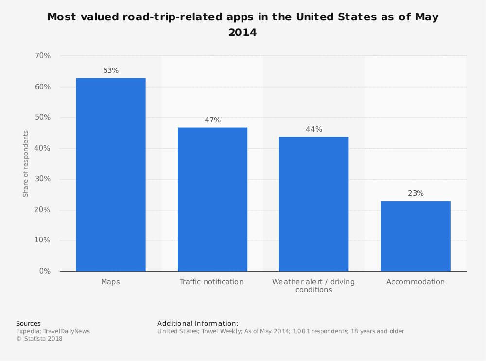 Statistic: Most valued road-trip-related apps in the United States as of May 2014 | Statista