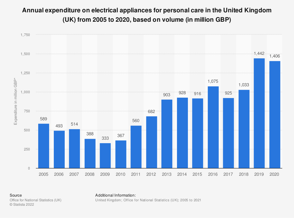 Statistic: Annual expenditure on electrical appliances for personal care in the United Kingdom (UK) from 2005 to 2018, based on volume* (in million GBP) | Statista