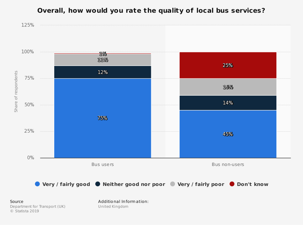 Statistic: Overall, how would you rate the quality of local bus services? | Statista