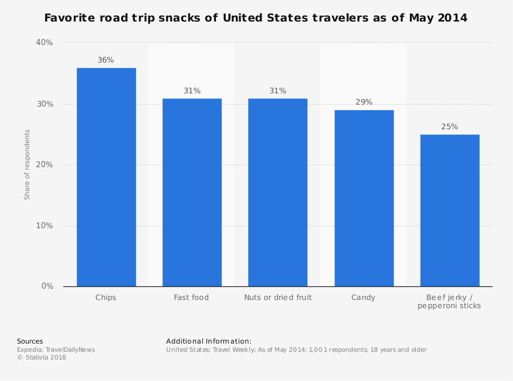 Statistic: Favorite road trip snacks of United States travelers as of May 2014 | Statista