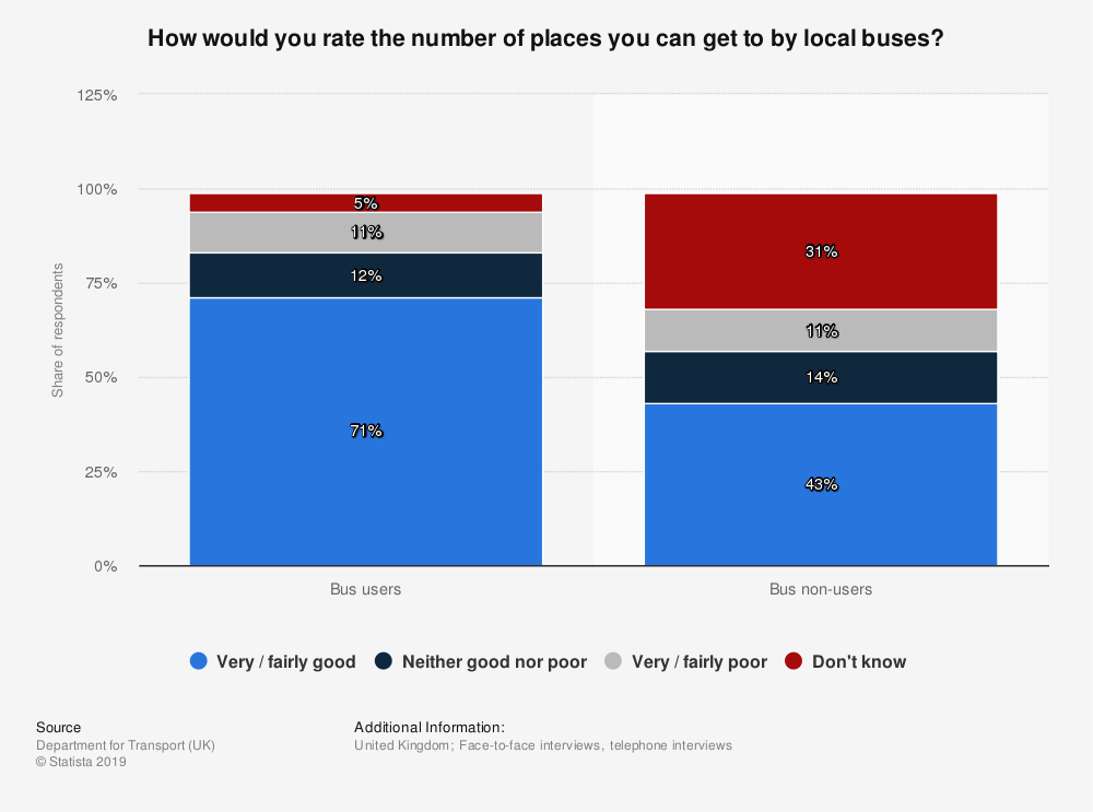 Statistic: How would you rate the number of places you can get to by local buses? | Statista