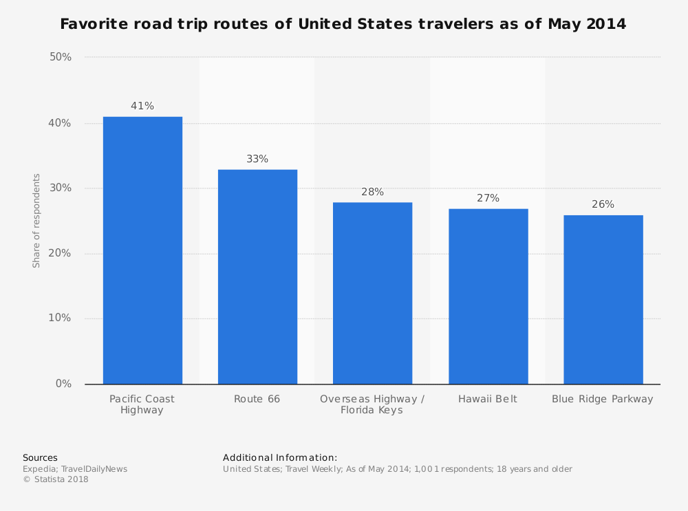 Statistic: Favorite road trip routes of United States travelers as of May 2014 | Statista