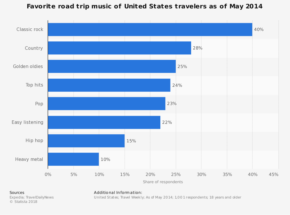 Statistic: Favorite road trip music of United States travelers as of May 2014   Statista