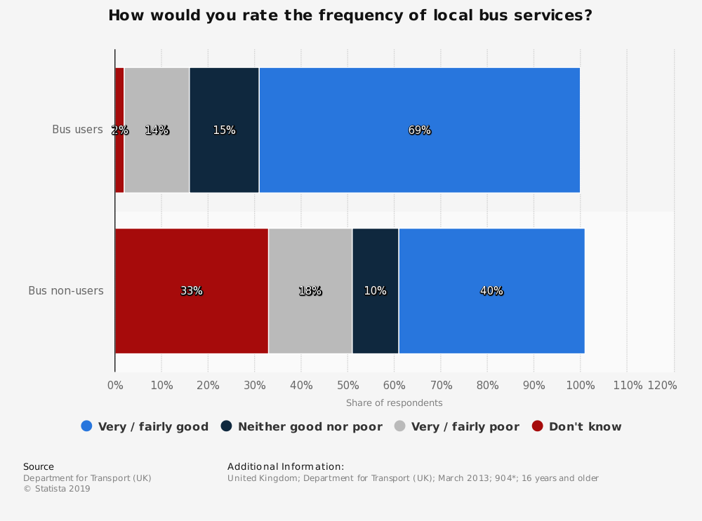 Statistic: How would you rate the frequency of local bus services? | Statista
