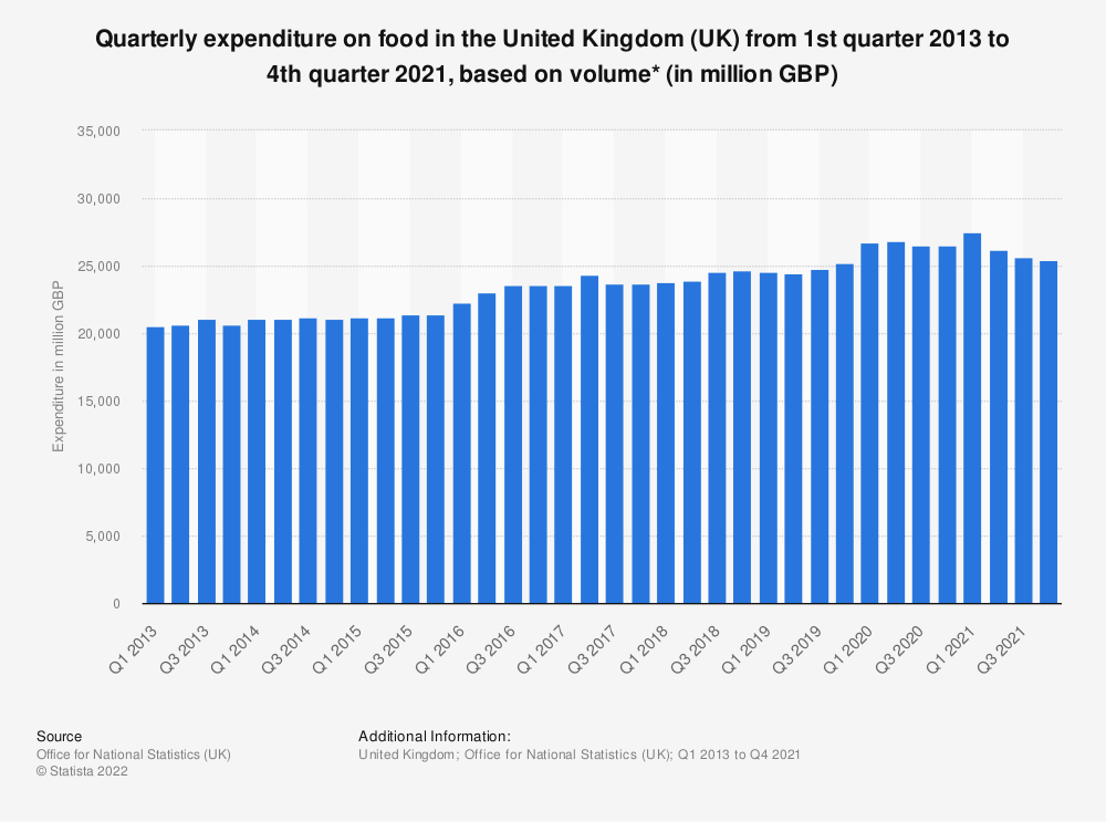 Statistic: Quarterly expenditure on food in the United Kingdom (UK) from 1st quarter 2012 to 4th quarter 2020, based on volume* (in million GBP) | Statista