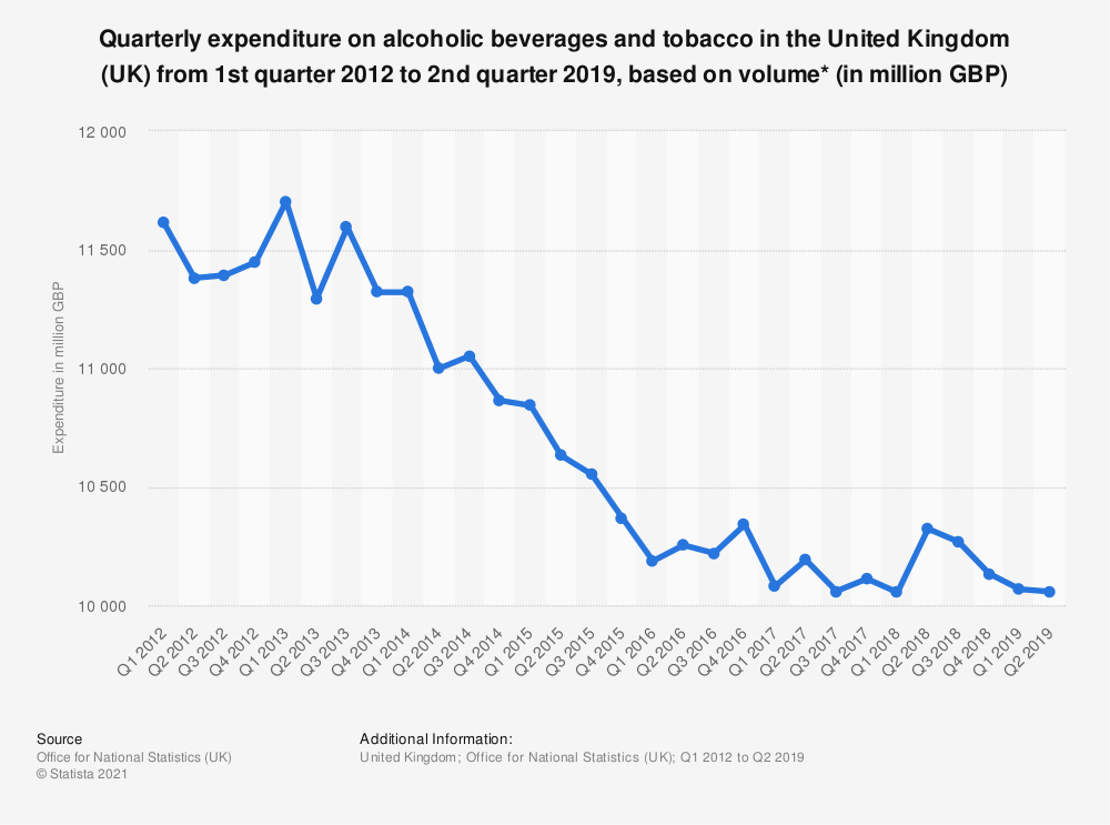 Statistic: Quarterly expenditure on alcoholic beverages and tobacco in the United Kingdom (UK) from 1st quarter 2012 to 2nd quarter 2019, based on volume* (in million GBP) | Statista