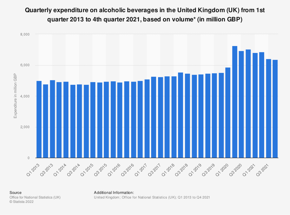Statistic: Quarterly expenditure on alcoholic beverages in the United Kingdom (UK) from 1st quarter 2013 to 4th quarter 2019, based on volume* (in million GBP) | Statista