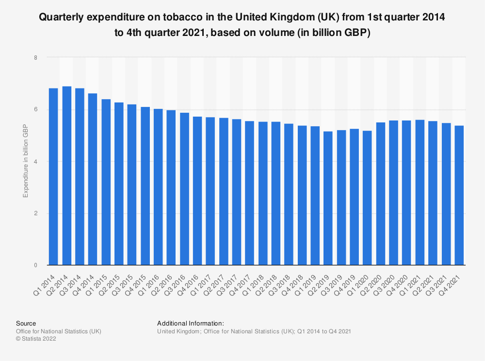 Statistic: Quarterly expenditure on tobacco in the United Kingdom (UK) from 1st quarter 2013 to 4th quarter 2019, based on volume* (in million GBP) | Statista
