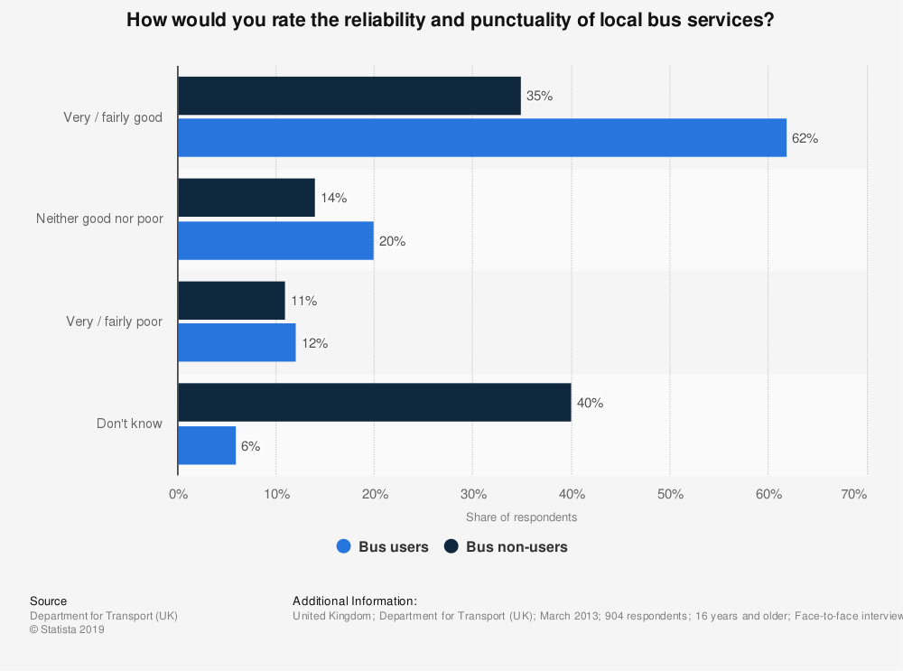 Statistic: How would you rate the reliability and punctuality of local bus services? | Statista