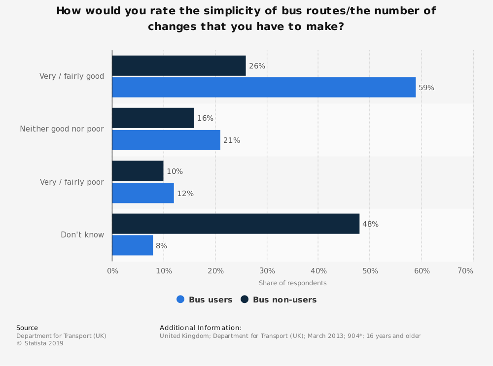 Statistic: How would you rate the simplicity of bus routes/the number of changes that you have to make? | Statista