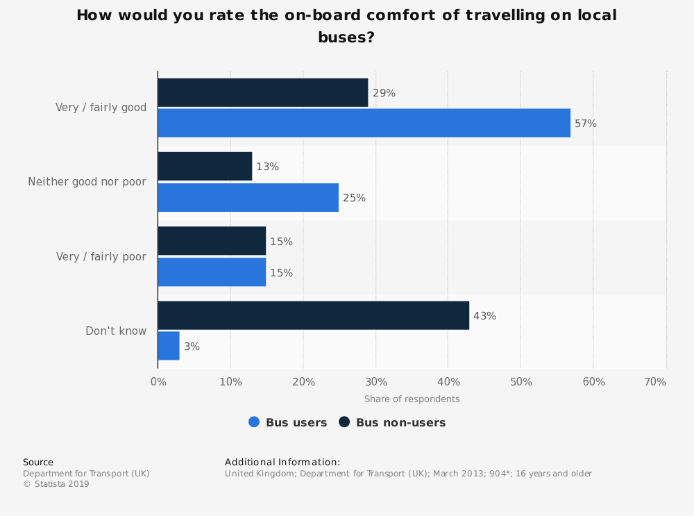 Statistic: How would you rate the on-board comfort of travelling on local buses? | Statista
