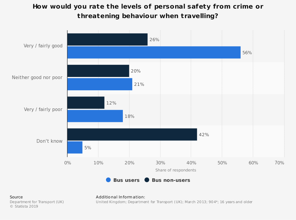 Statistic: How would you rate the levels of personal safety from crime or threatening behaviour when travelling? | Statista