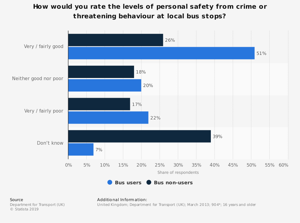 Statistic: How would you rate the levels of personal safety from crime or threatening behaviour at local bus stops? | Statista