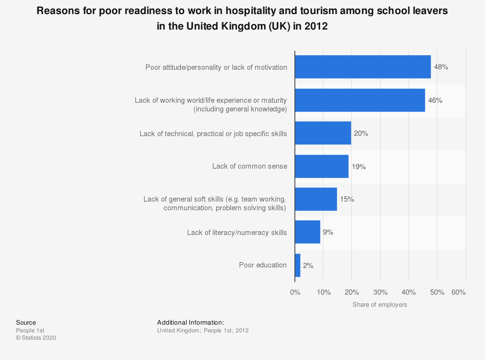Statistic: Reasons for poor readiness to work in hospitality and tourism among school leavers in the United Kingdom (UK) in 2012 | Statista