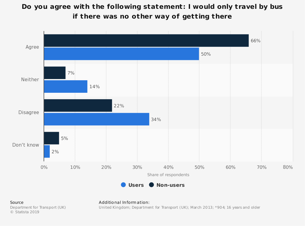 Statistic: Do you agree with the following statement: I would only travel by bus if there was no other way of getting there | Statista